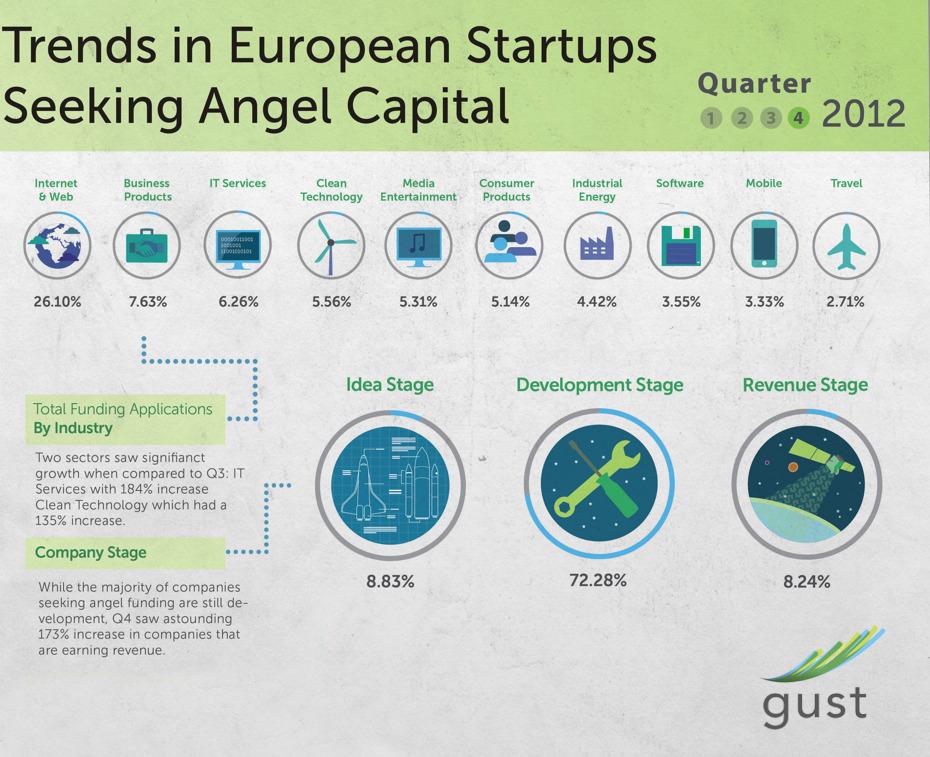 Trends in European Startups Seeking Angel Capital