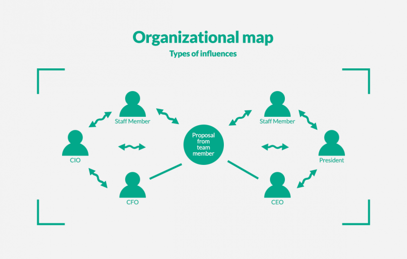 the organizational map in a company
